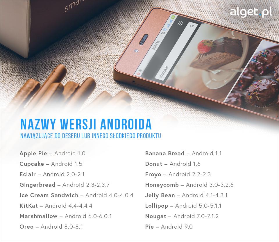 Nazwy wersji Androida